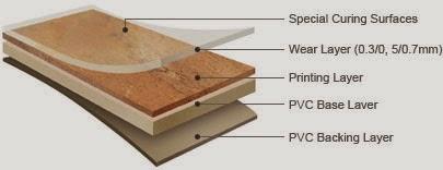 Cấu trúc sàn nhựa giả gỗ Deluxe